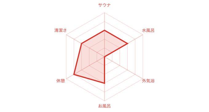 龍美温泉-チャート