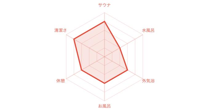 八坂温泉チャート