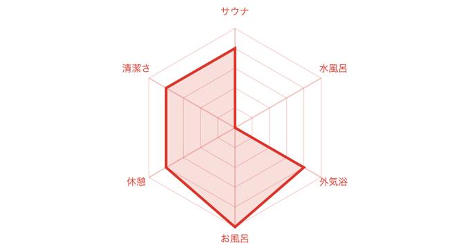 草円 チャート